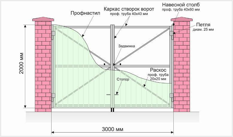 Как сделать ворота из профнастила своими руками со встроенной калиткой